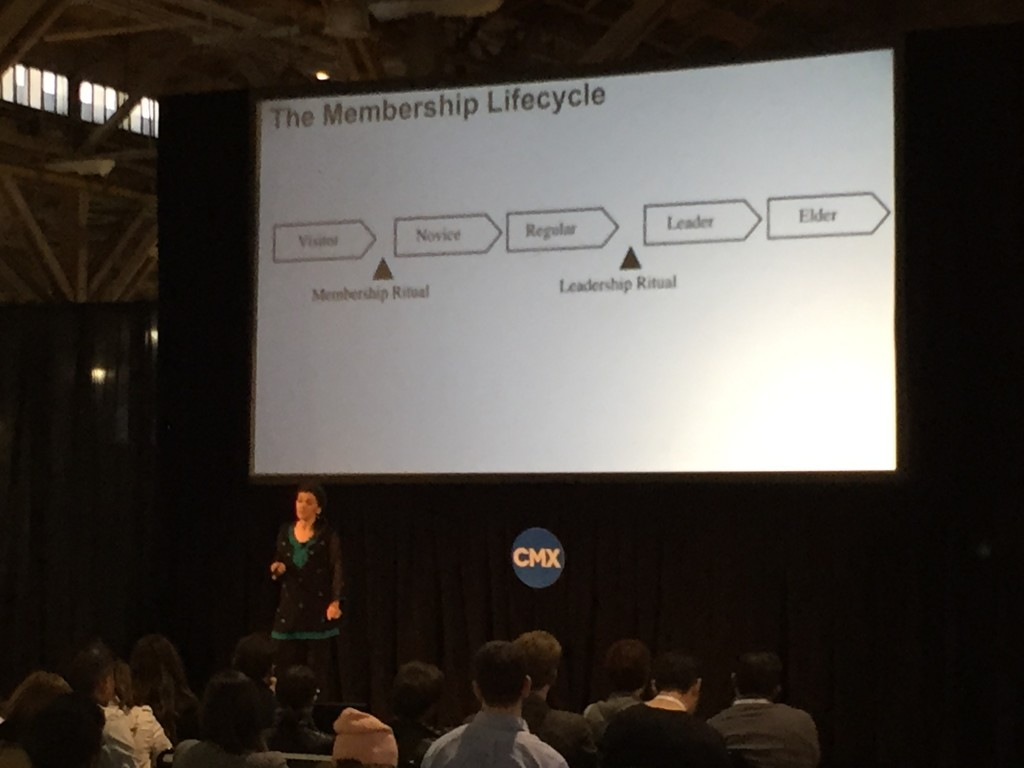 Amy Jo Kim Community Membership Lifecycle