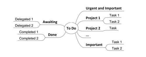 more-productive-using-mind-map-task-list.html