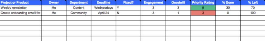What Your Priority Spreadsheet Should Look Like