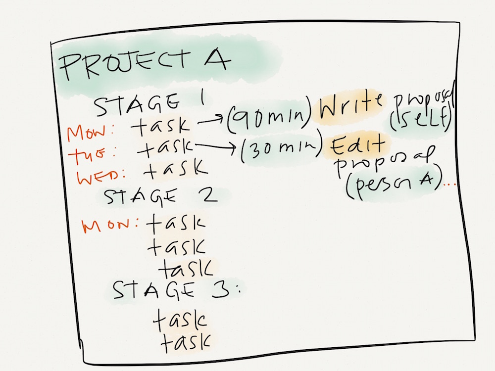 What a Project Process Might Look Like