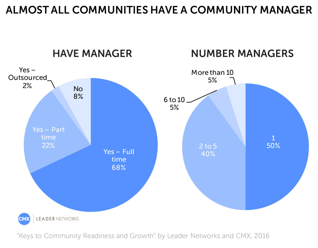 Number of Community Managers