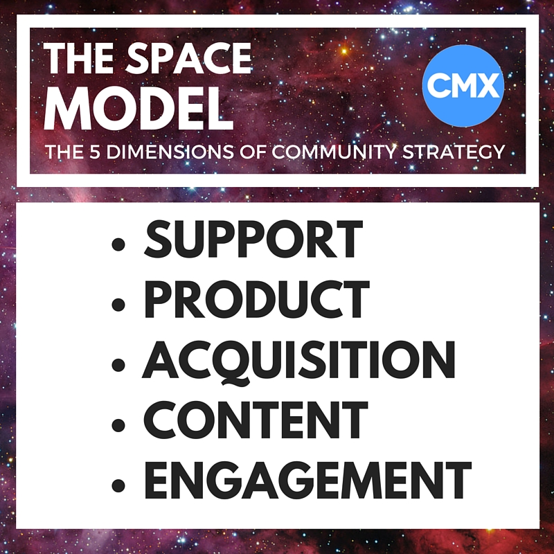 SPACE Model: Support, Product, Acquisition, Content, Engagement