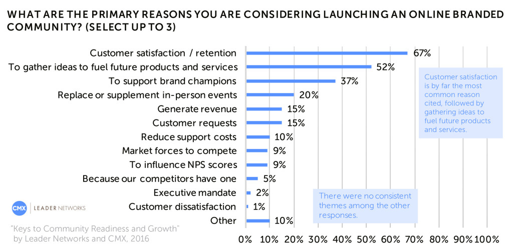 Primary Reasons for Launching a Branded Online Community