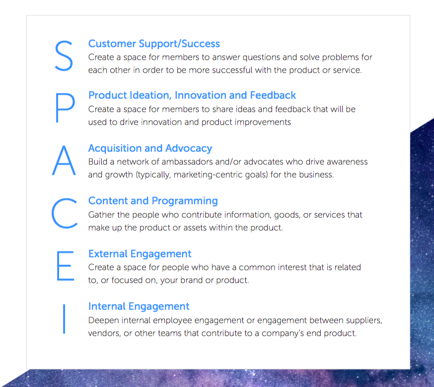 CMX SPACE Model for Defining Community Business Value