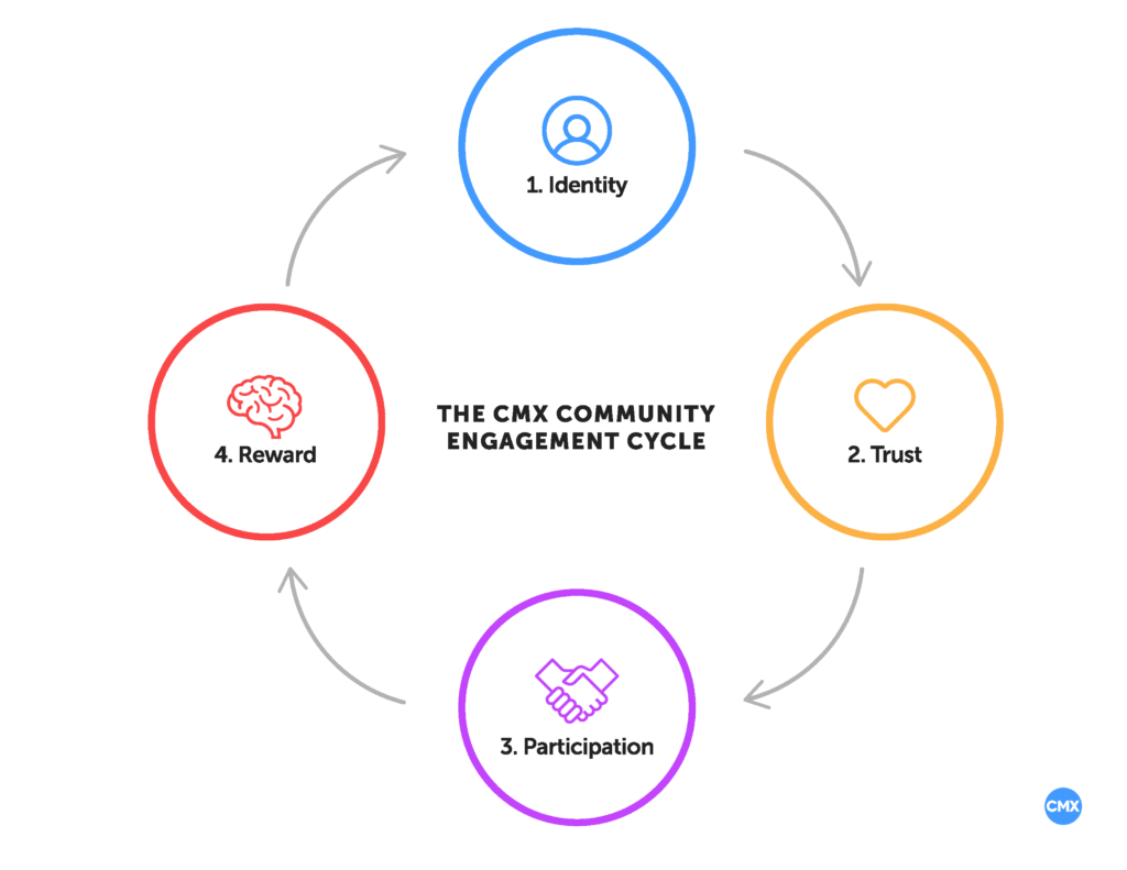 The CMX Community Engagement Cycle: How to Build Thriving