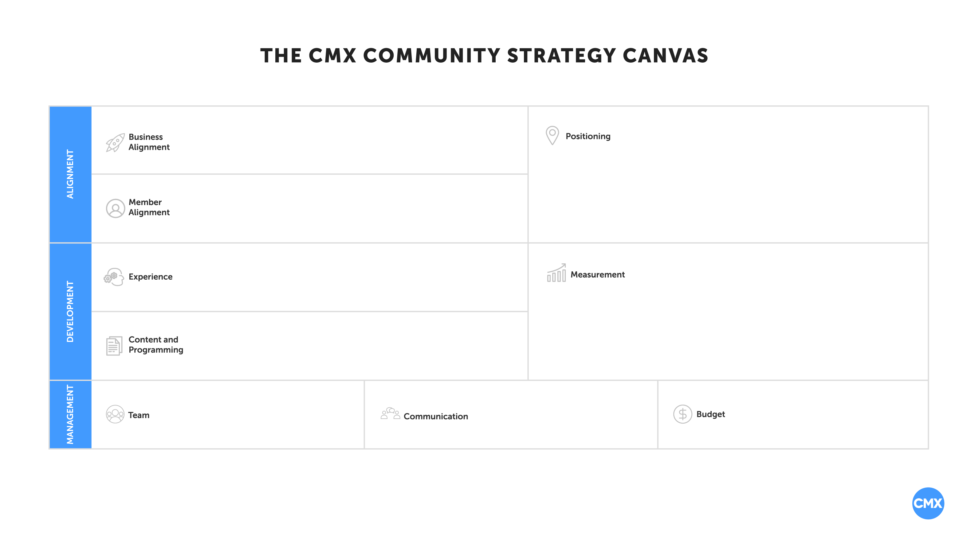 Canvas The Cmx Community Strategy Canvas A Simple Planning Tool For