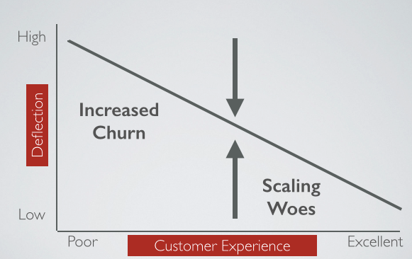 Customer Support Churn and Scale