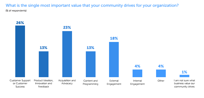 The Primary Business Value Community Drives