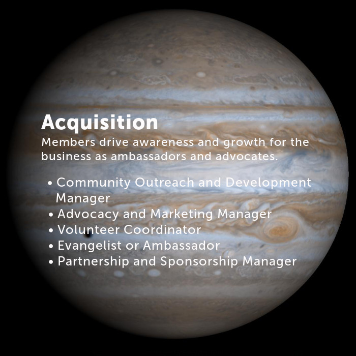 Acquisition Members drive awareness and growth for the business as ambassadors and advocates. • Community Outreach and Development Manager • Advocacy and Marketing Manager • Volunteer Coordinator • Evangelist or Ambassador • Partnership and Sponsorship Manager
