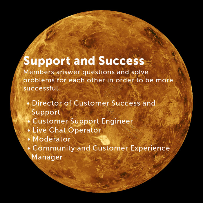 Support/Success Members answer questions and solve problems for each other in order to be more successful. Director of Customer Success and Support Customer Support Engineer Live Chat Operator Moderator Community and Customer Experience Manager