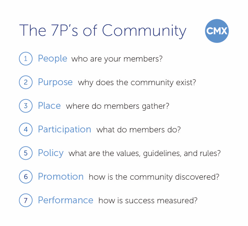 What is the community