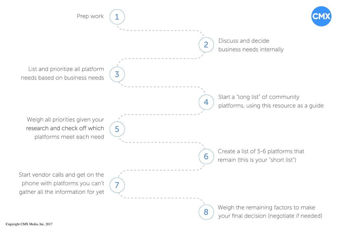 The Ultimate Guide to Choosing the Right Platform for Your Community